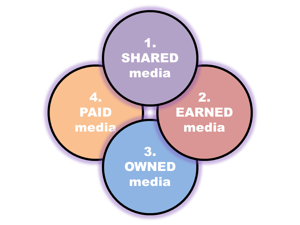 Paid - Earned - Shared - Owned Media