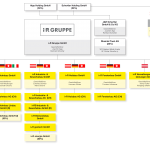 i+R Gruppe Organigramm  Organigramm der i+R Gruppe GmbH  Copyright: i+R Gruppe GmbH. Abdruck honorarfrei zur Berichterstattung über die i+R Gruppe. Angabe des Bildnachweises ist Voraussetzung.